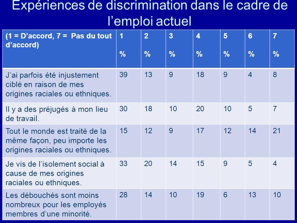 Expériences de discrimination dans le cadre de l'emploi actuel