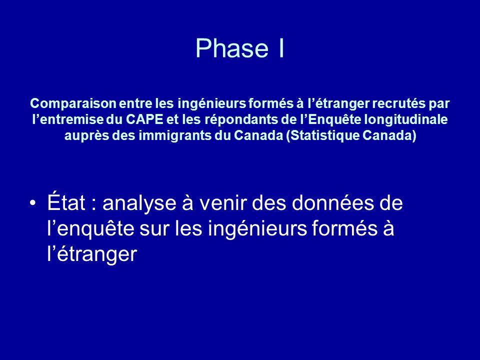 Phase I Comparaison entre les ingénieurs formés à l'étranger recrutés par l'entremise du CAPE et les répondants de l'Enquête longitudinale auprès des immigrants du Canada (Statistique Canada)