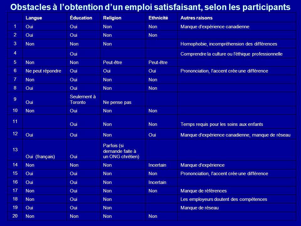 Obstacles à l'obtention d'un emploi satisfaisant, selon les participants