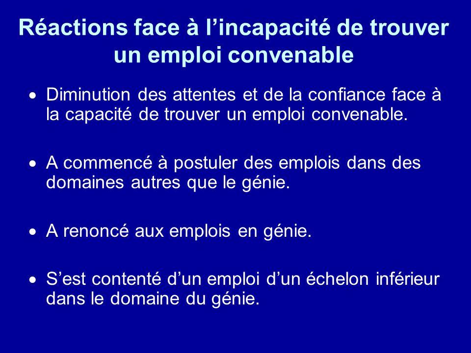 Réactions face à l'incapacité de trouver un emploi convenable