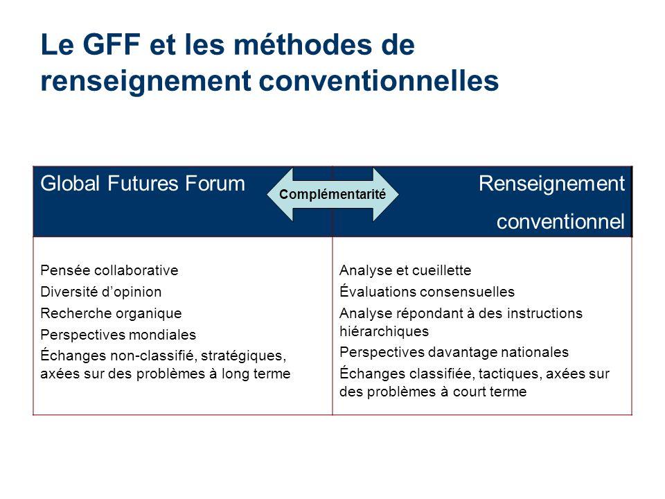 Le GFF et les méthodes de renseignement conventionnelles
