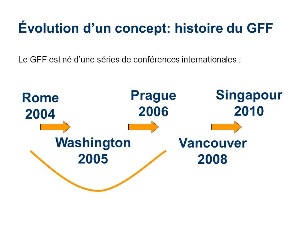 Évolution d'un concept: histoire du GFF