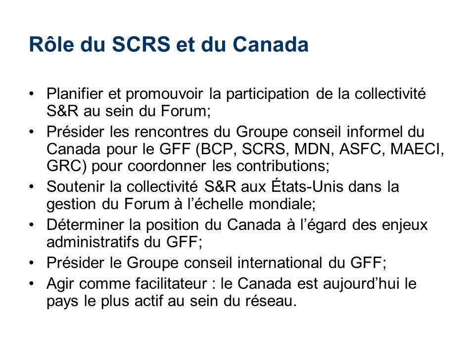 Rôle du SCRS et du Canada
