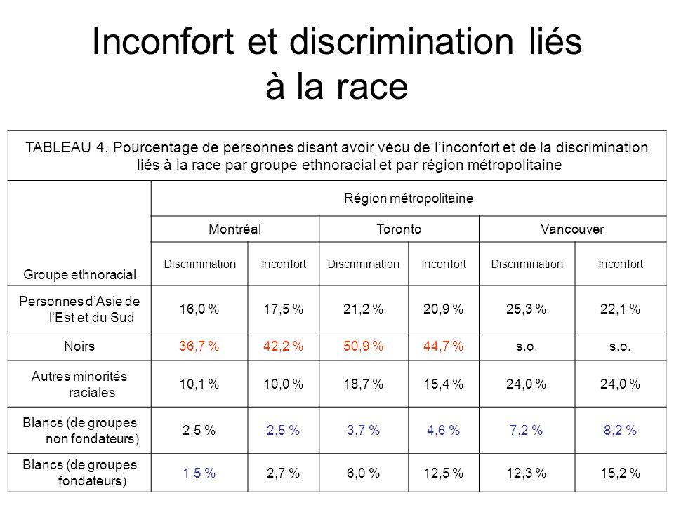 Inconfort et discrimination liés à la race