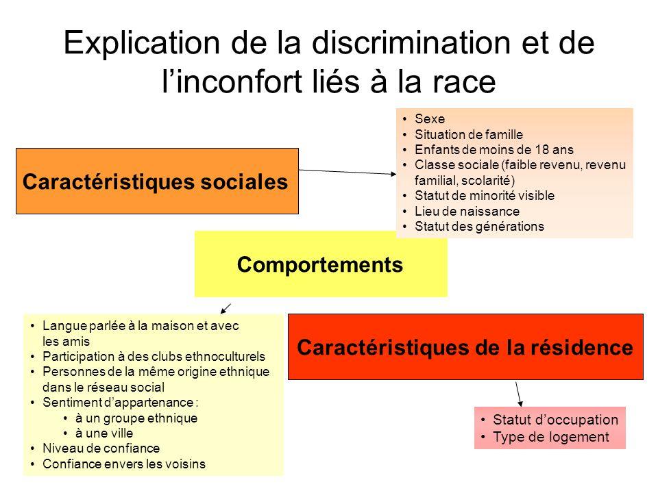 Explication de la discrimination et de l'inconfort liés à la race
