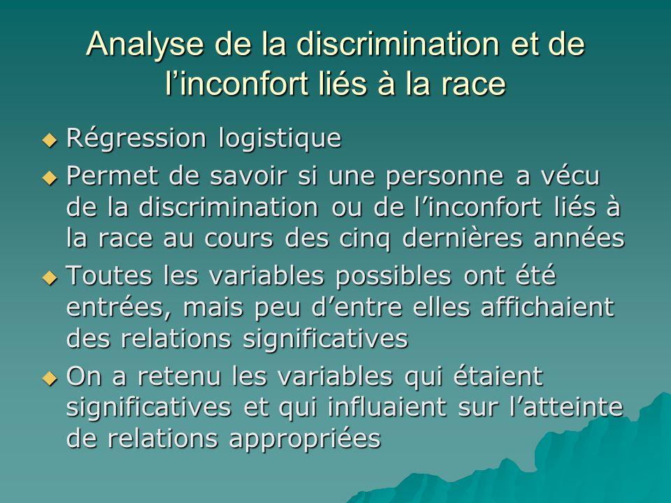 Analyse de la discrimination et de l'inconfort liés à la race