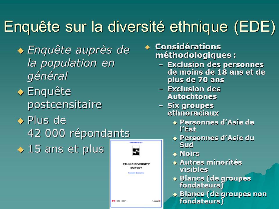Enquête sur la diversité ethnique (EDE)