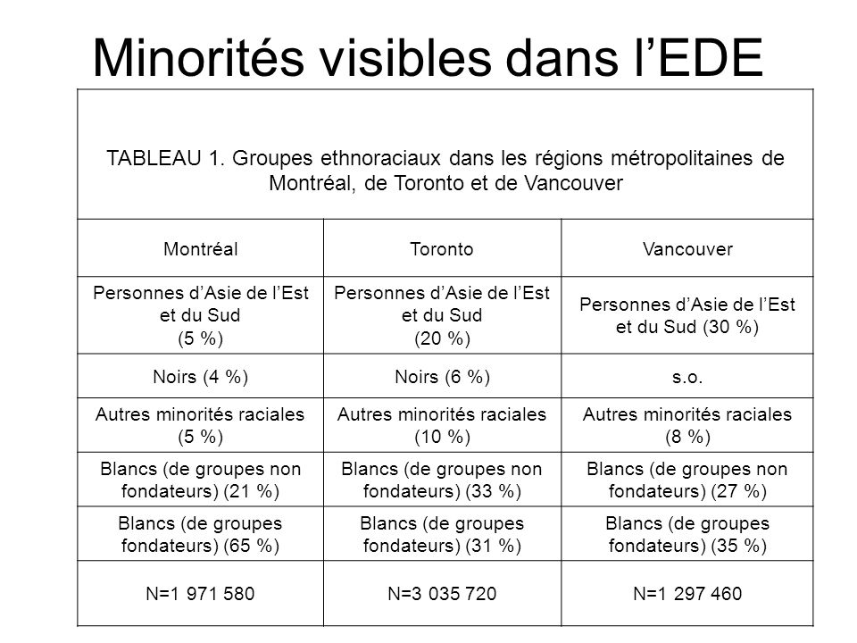 Minorités visibles dans l'EDE