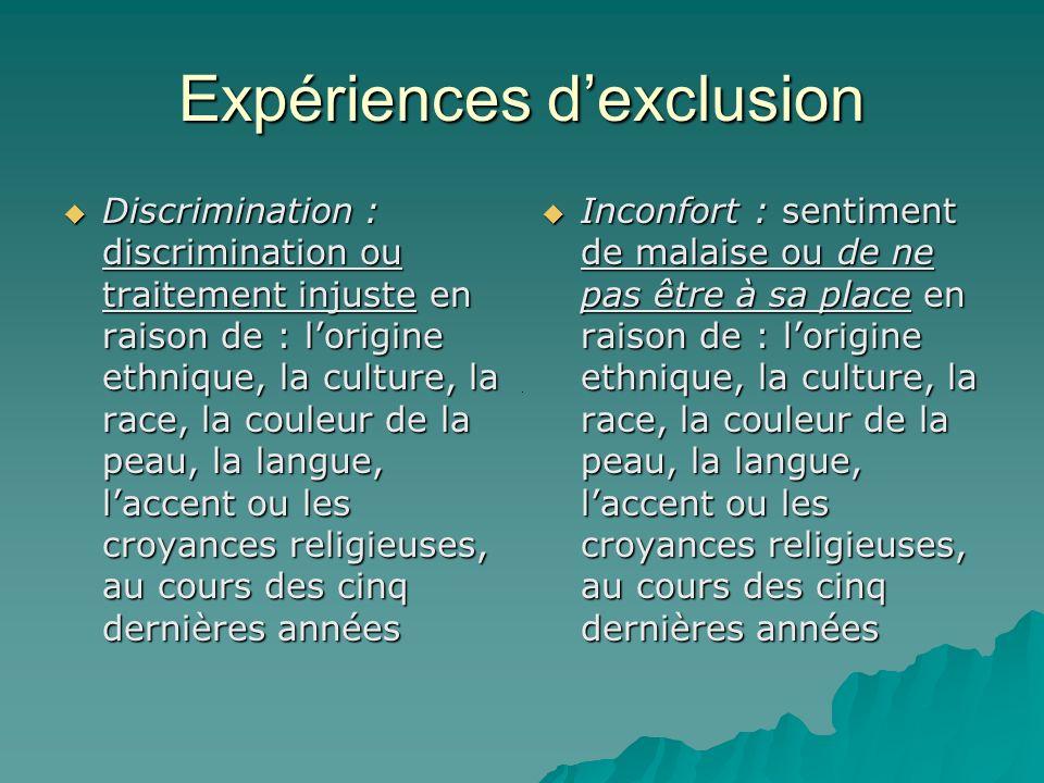 Expériences d'exclusion