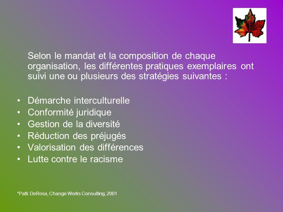 Démarche interculturelle Conformité juridique Gestion de la diversité