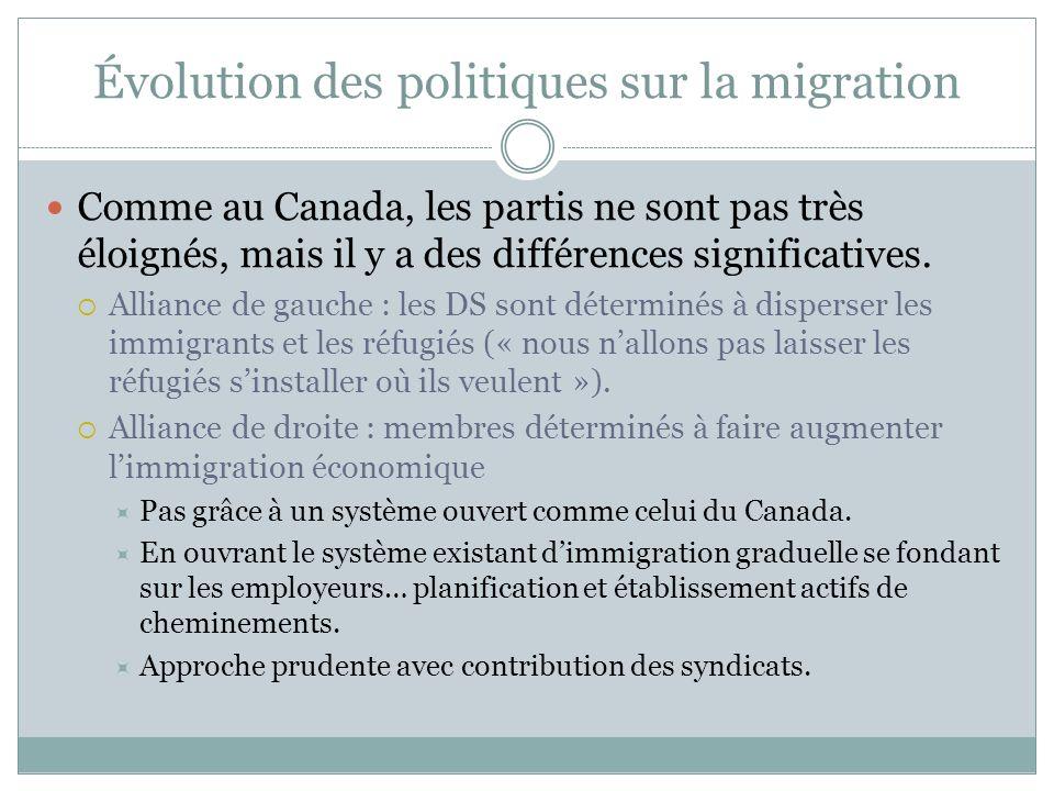 Évolution des politiques sur la migration