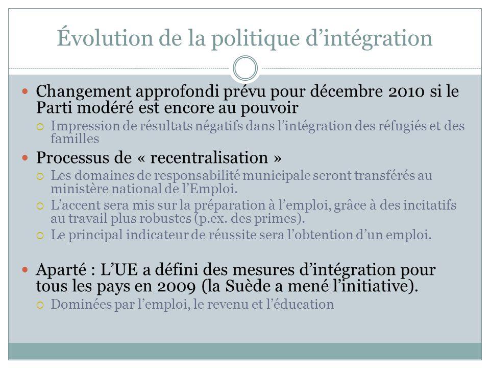 Évolution de la politique d'intégration