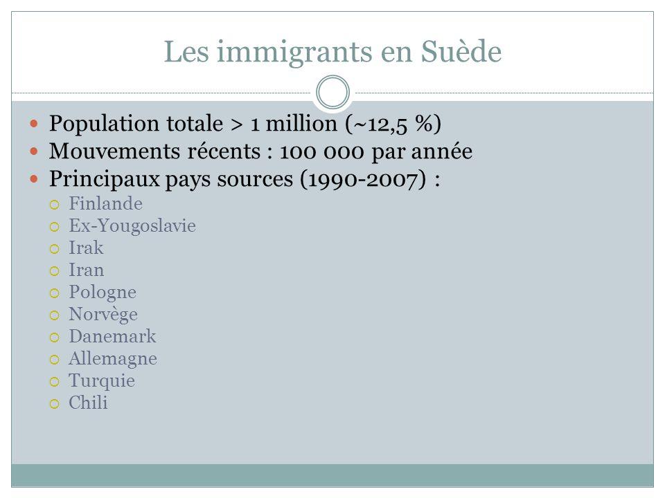 Les immigrants en Suède