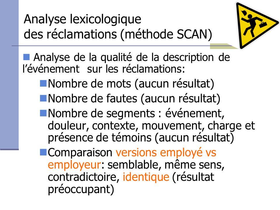 Analyse lexicologique des réclamations (méthode SCAN)