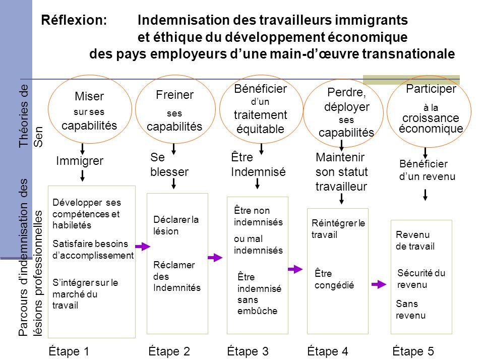 Réflexion: Indemnisation des travailleurs immigrants
