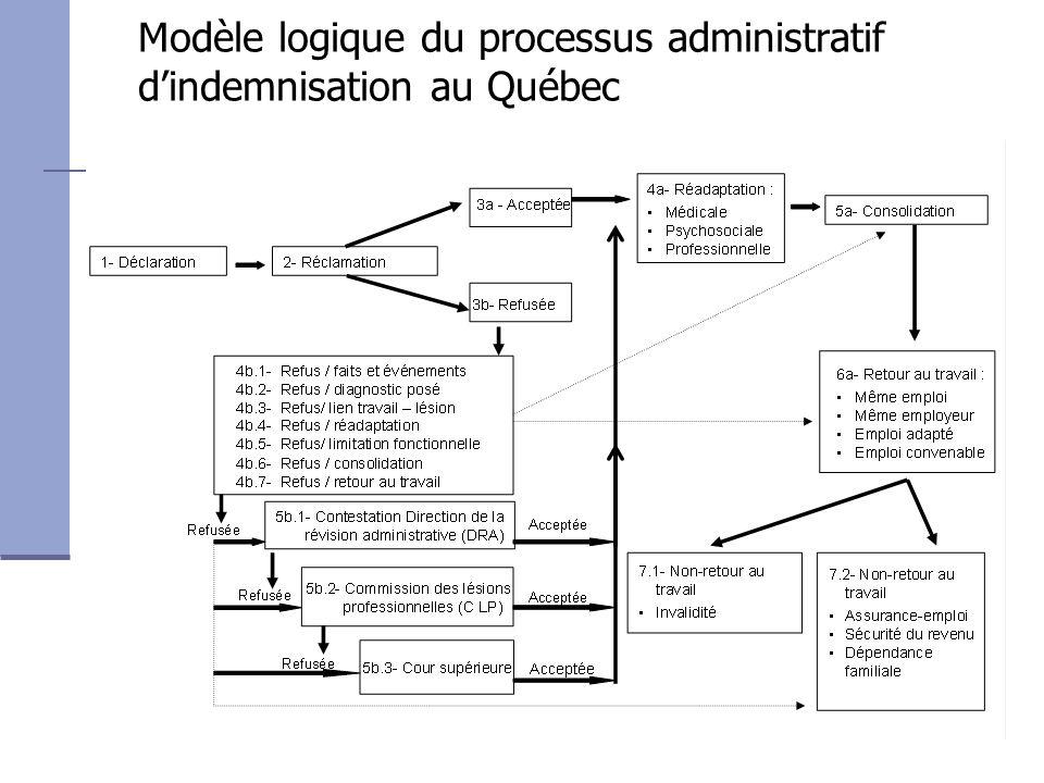 Modèle logique du processus administratif d'indemnisation au Québec