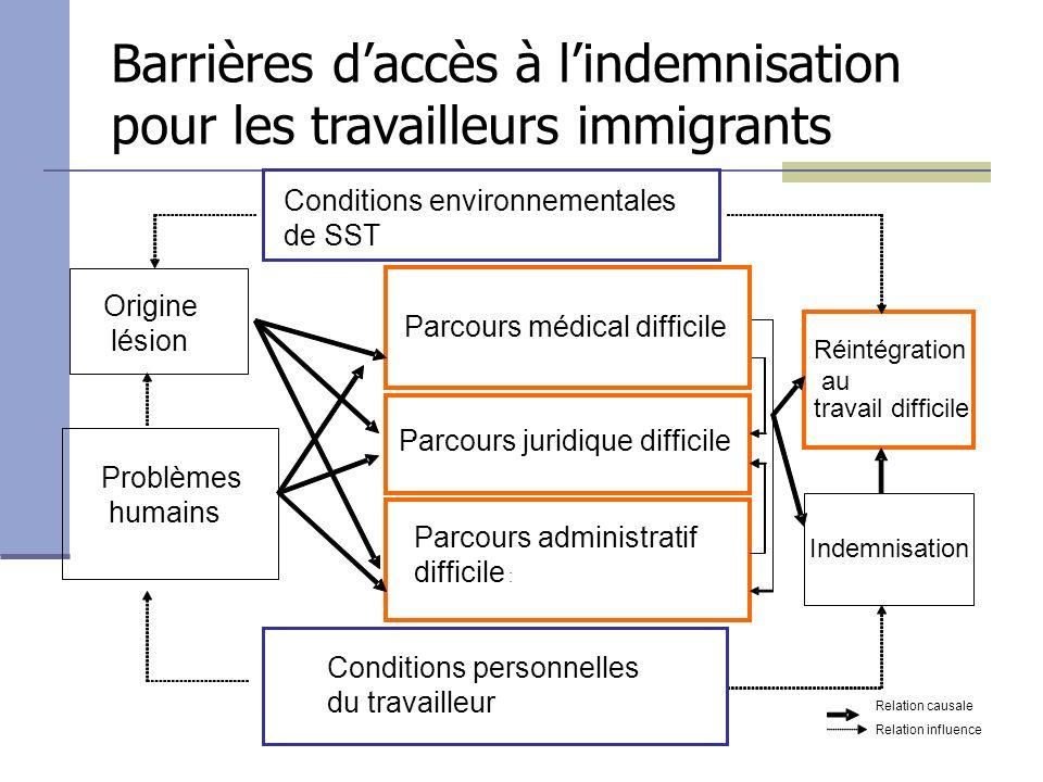 Barrières d'accès à l'indemnisation pour les travailleurs immigrants