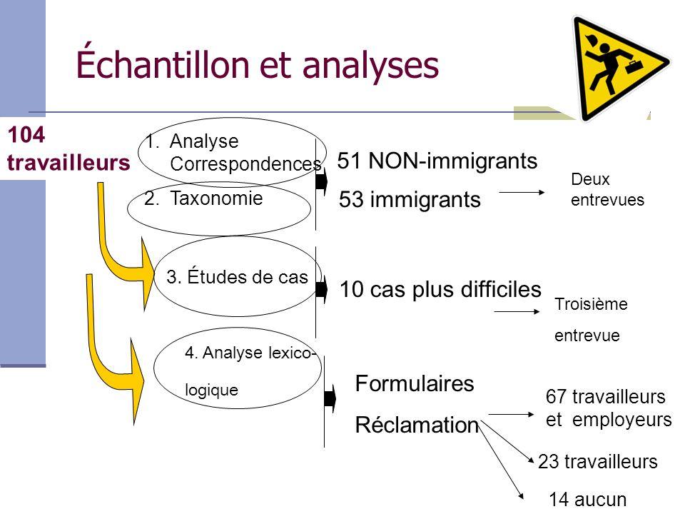 Échantillon et analyses