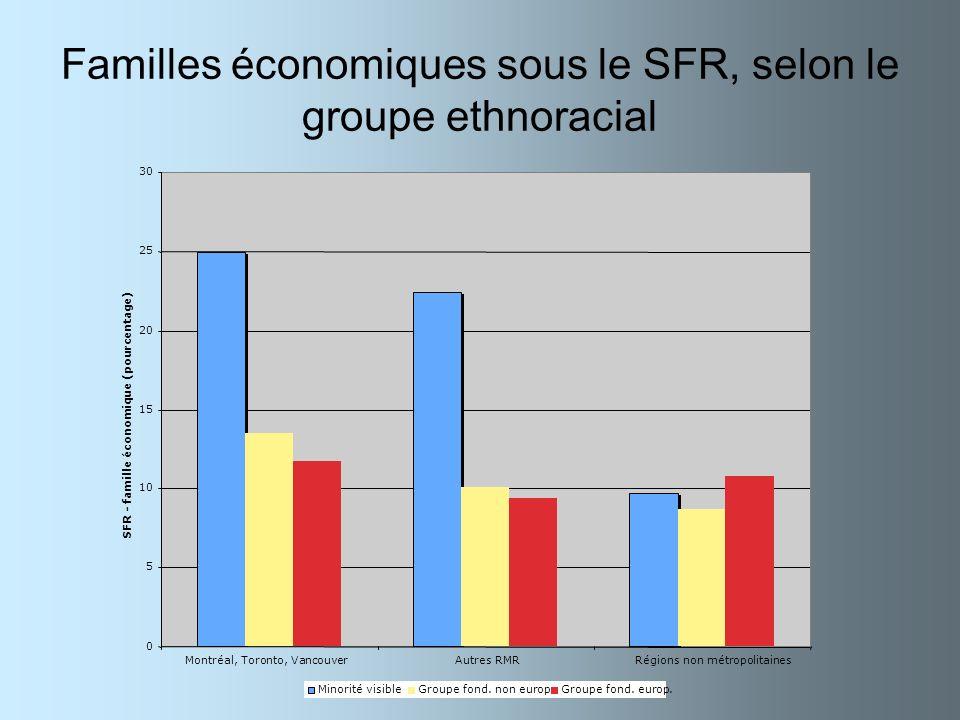 Familles économiques sous le SFR, selon le groupe ethnoracial