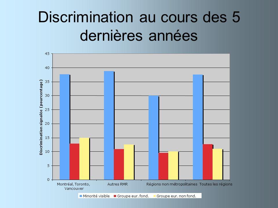 Discrimination au cours des 5 dernières années