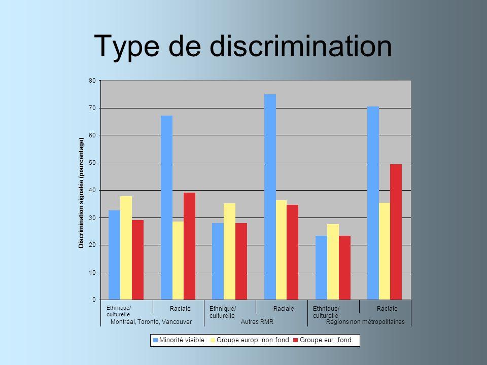 Type de discrimination