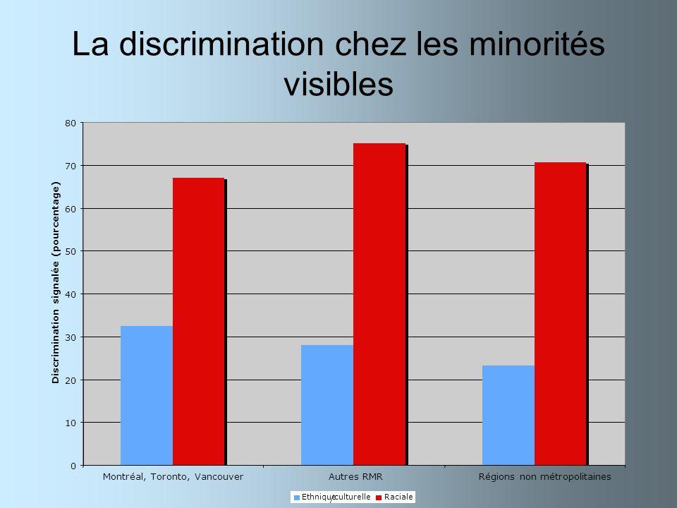 La discrimination chez les minorités visibles