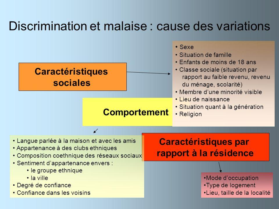 Discrimination et malaise : cause des variations
