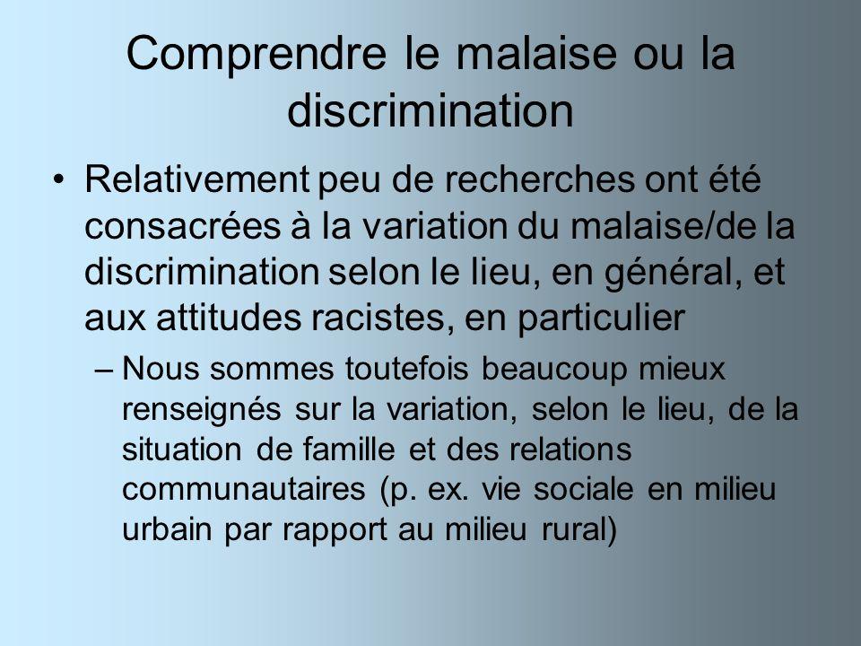 Comprendre le malaise ou la discrimination