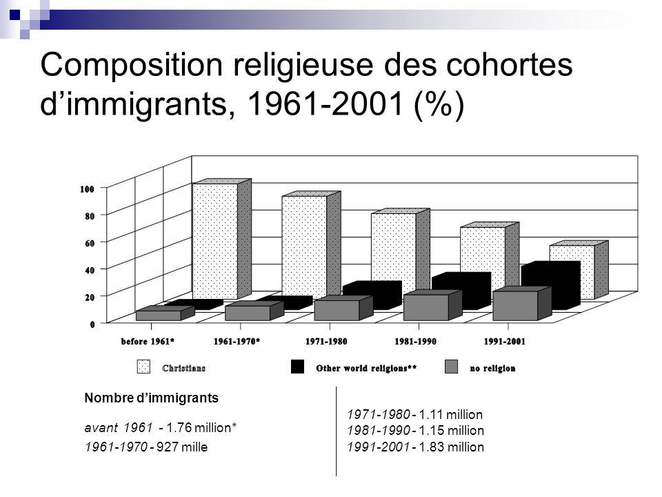 Composition religieuse des cohortes d'immigrants, 1961-2001 (%)