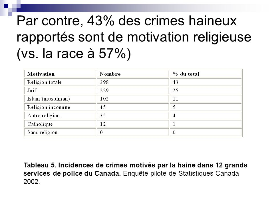 Par contre, 43% des crimes haineux rapportés sont de motivation religieuse (vs. la race à 57%)