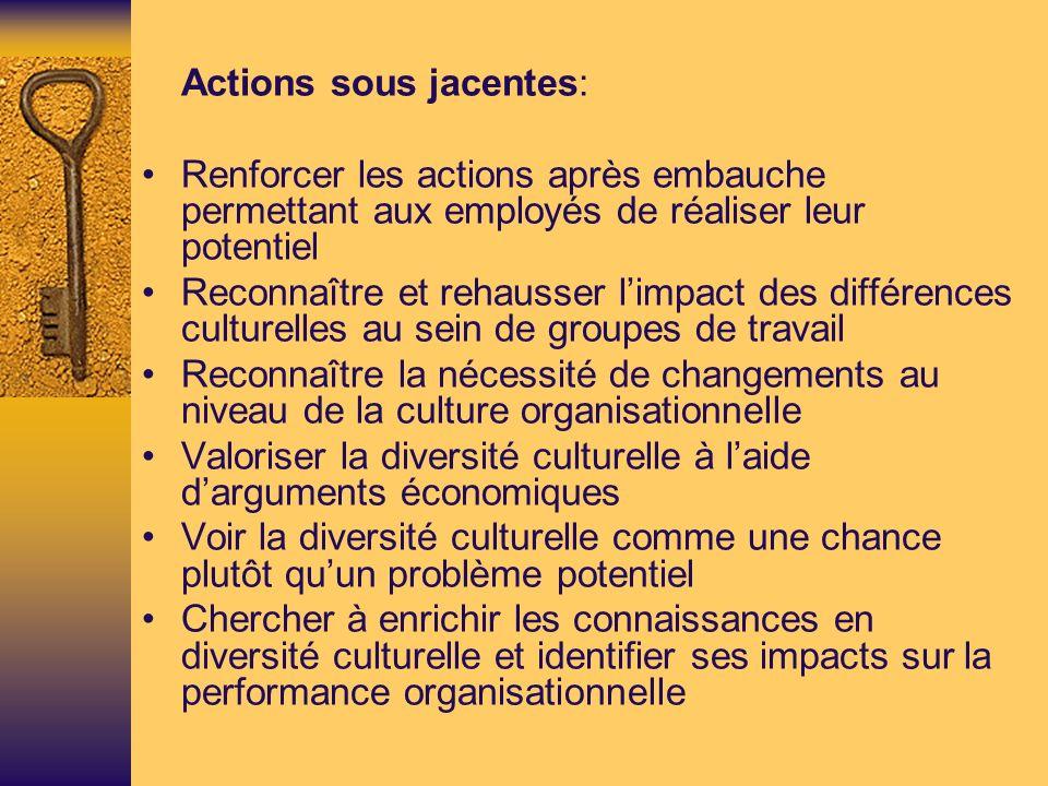 Actions sous jacentes: