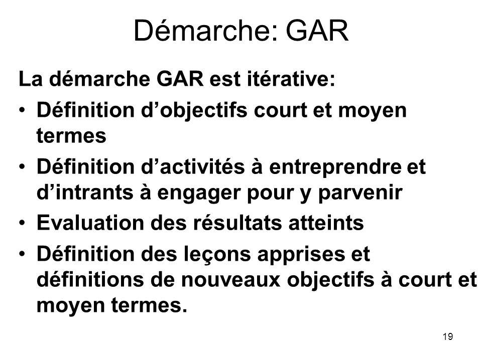 Démarche: GAR La démarche GAR est itérative: