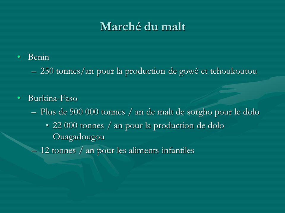 Marché du malt Benin. 250 tonnes/an pour la production de gowé et tchoukoutou. Burkina-Faso.