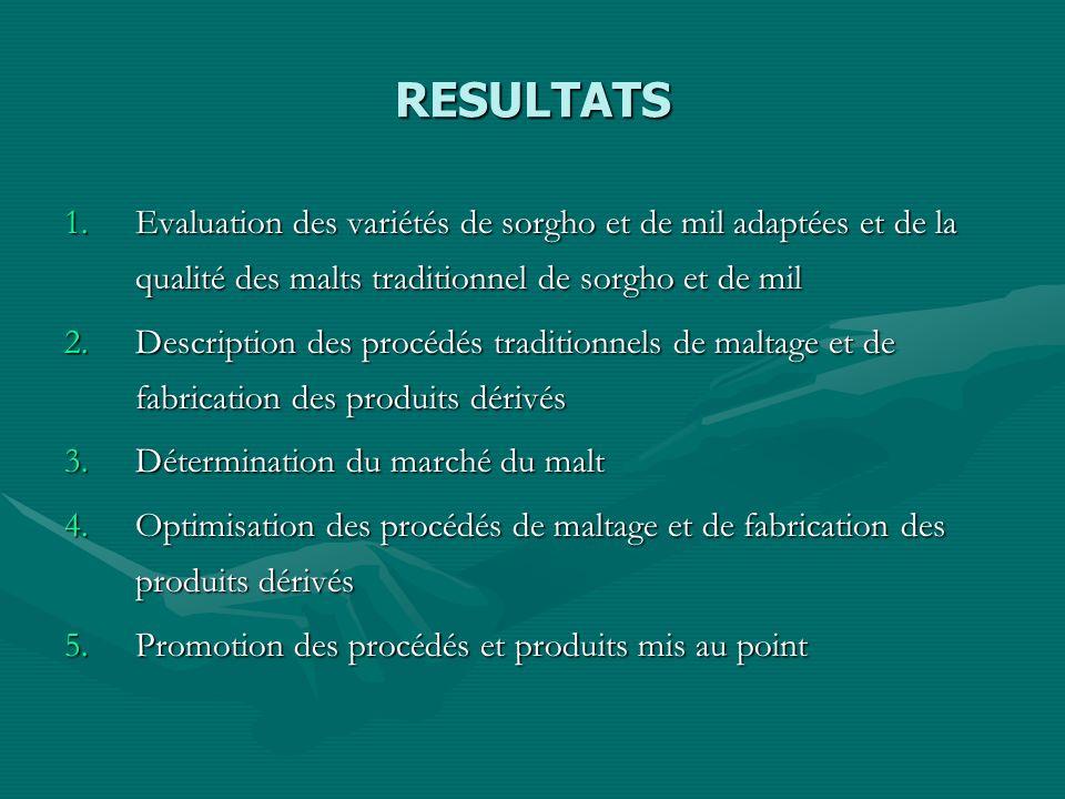 RESULTATS Evaluation des variétés de sorgho et de mil adaptées et de la qualité des malts traditionnel de sorgho et de mil.