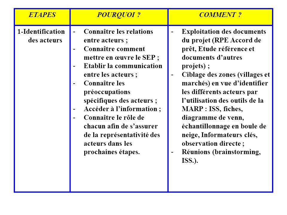 ETAPES POURQUOI COMMENT 1-Identification des acteurs. Connaître les relations entre acteurs ;