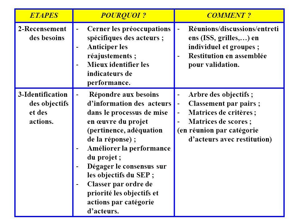 ETAPES POURQUOI COMMENT 2-Recensement des besoins. Cerner les préoccupations spécifiques des acteurs ;