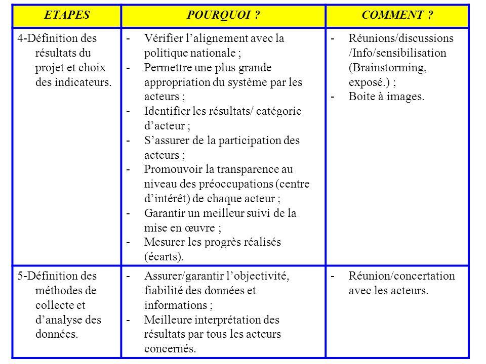 ETAPES POURQUOI COMMENT 4-Définition des résultats du projet et choix des indicateurs. Vérifier l'alignement avec la politique nationale ;