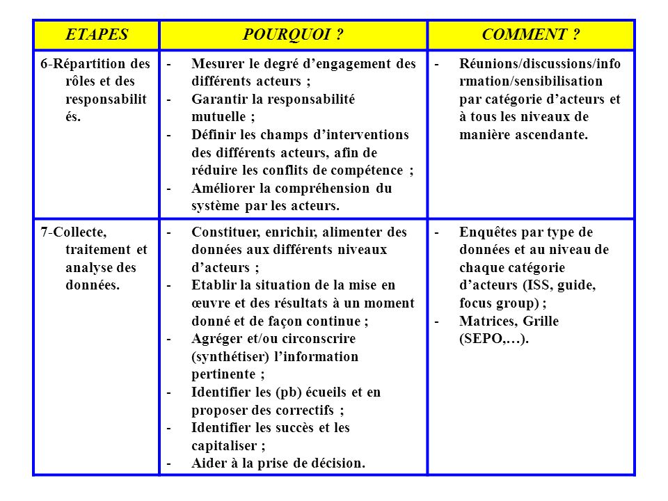 ETAPES POURQUOI COMMENT