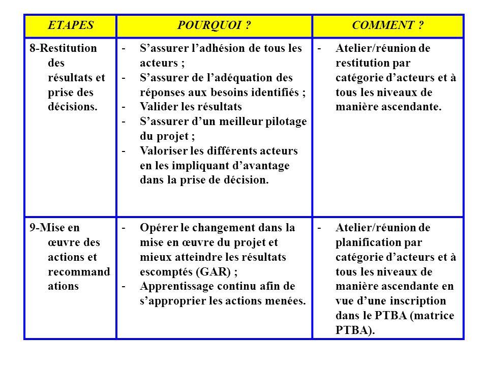 ETAPES POURQUOI COMMENT 8-Restitution des résultats et prise des décisions. S'assurer l'adhésion de tous les acteurs ;