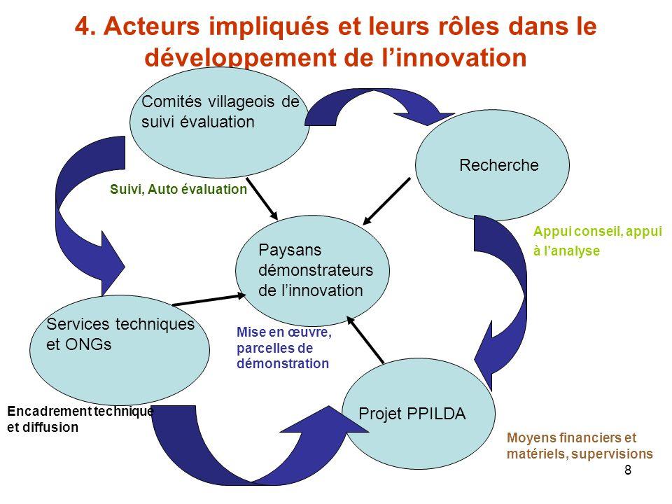 4. Acteurs impliqués et leurs rôles dans le développement de l'innovation
