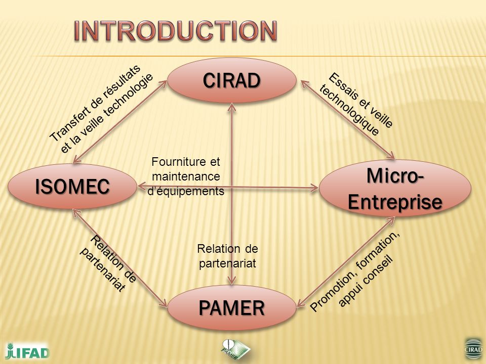INTRODUCTION CIRAD Micro-Entreprise ISOMEC PAMER