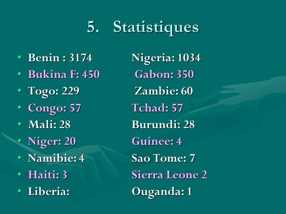 Statistiques Benin : 3174 Nigeria: 1034 Bukina F: 450 Gabon: 350