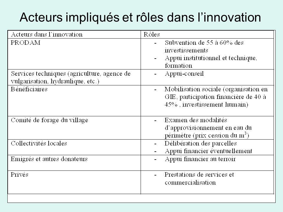 Acteurs impliqués et rôles dans l'innovation