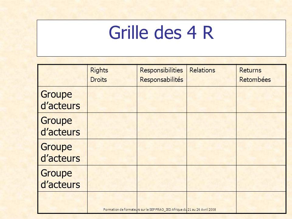 Grille des 4 R Groupe d'acteurs Rights Droits Responsibilities