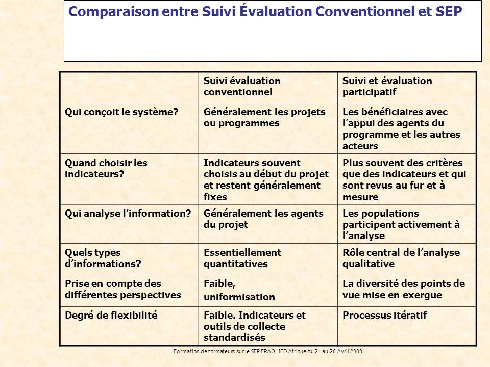 Comparaison entre Suivi Évaluation Conventionnel et SEP
