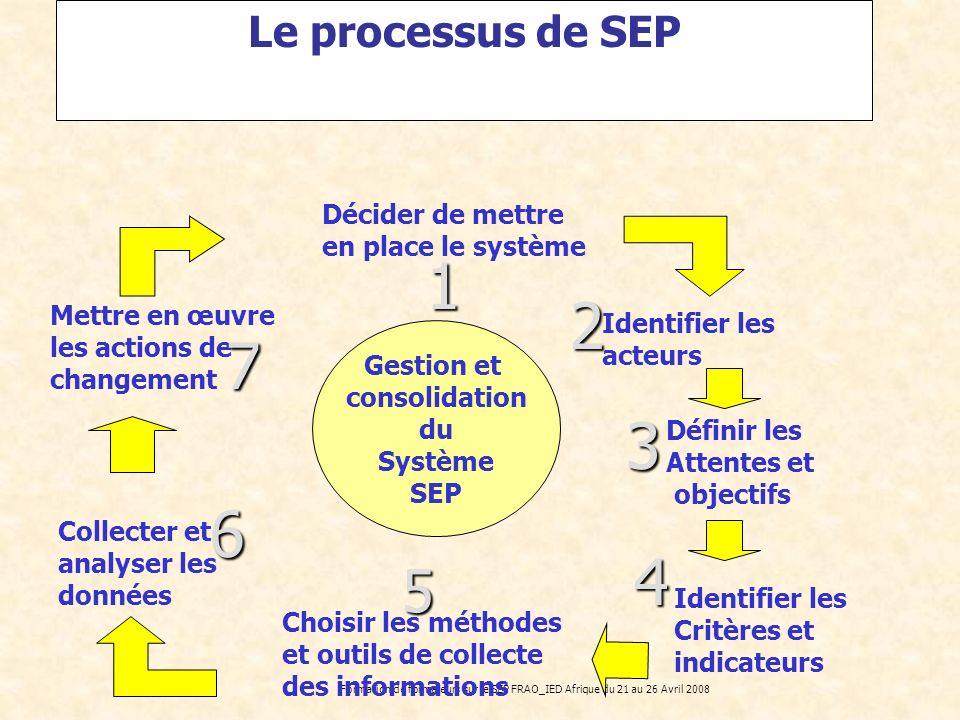 1 2 7 3 6 4 5 Le processus de SEP Décider de mettre
