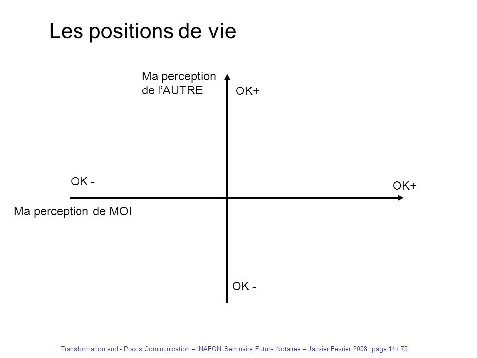 Les positions de vie Ma perception de l'AUTRE OK+ OK - OK+