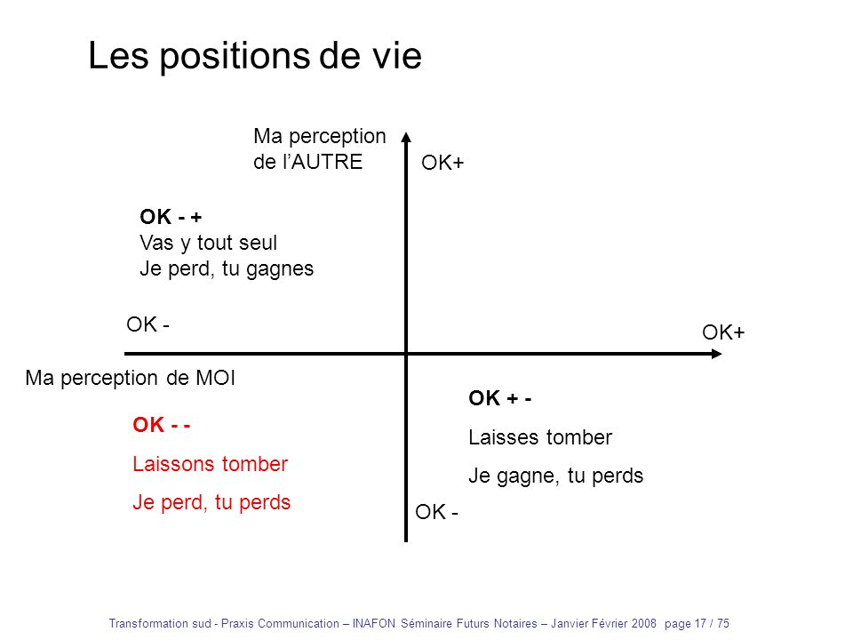 Les positions de vie Ma perception de l'AUTRE OK+ OK - +