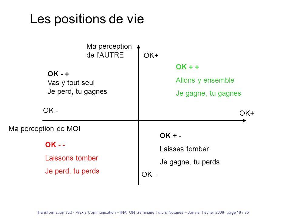 Les positions de vie Ma perception de l'AUTRE OK+ OK + +