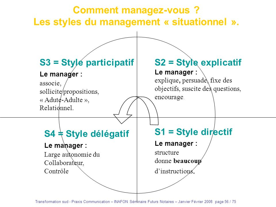 Les styles du management « situationnel ».